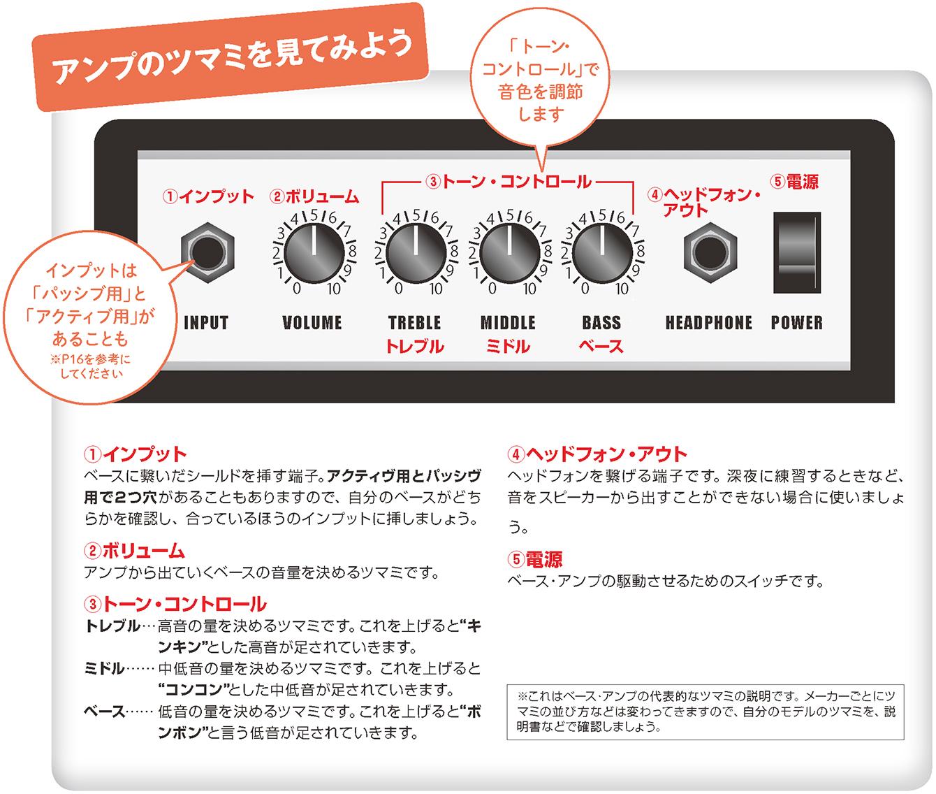 http://musicschool-navi.jp/columns/columns/assets_c/2017/keion02/keion_v2_bass_01.jpg